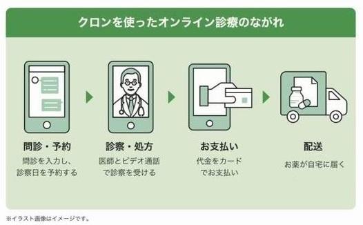 ながれ:三鷹のオンライン診療